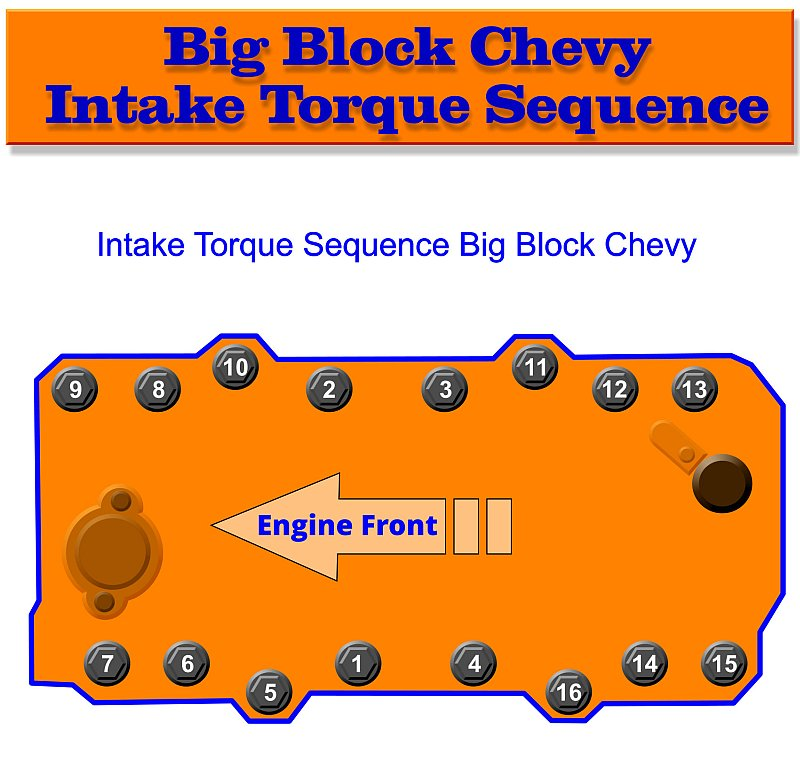 Big Block Chevy Intake Torque Sequence
