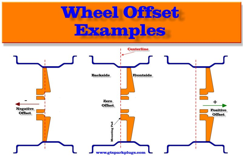 Wheel Offset Examples