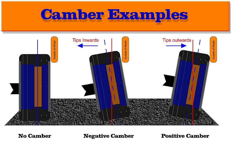 Wheel Camber Angle Examples