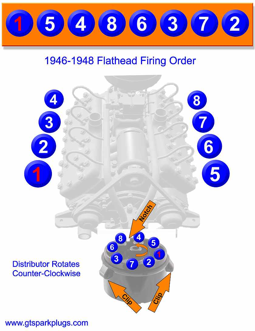 Flathead Ford Firing Order 1932 to1936