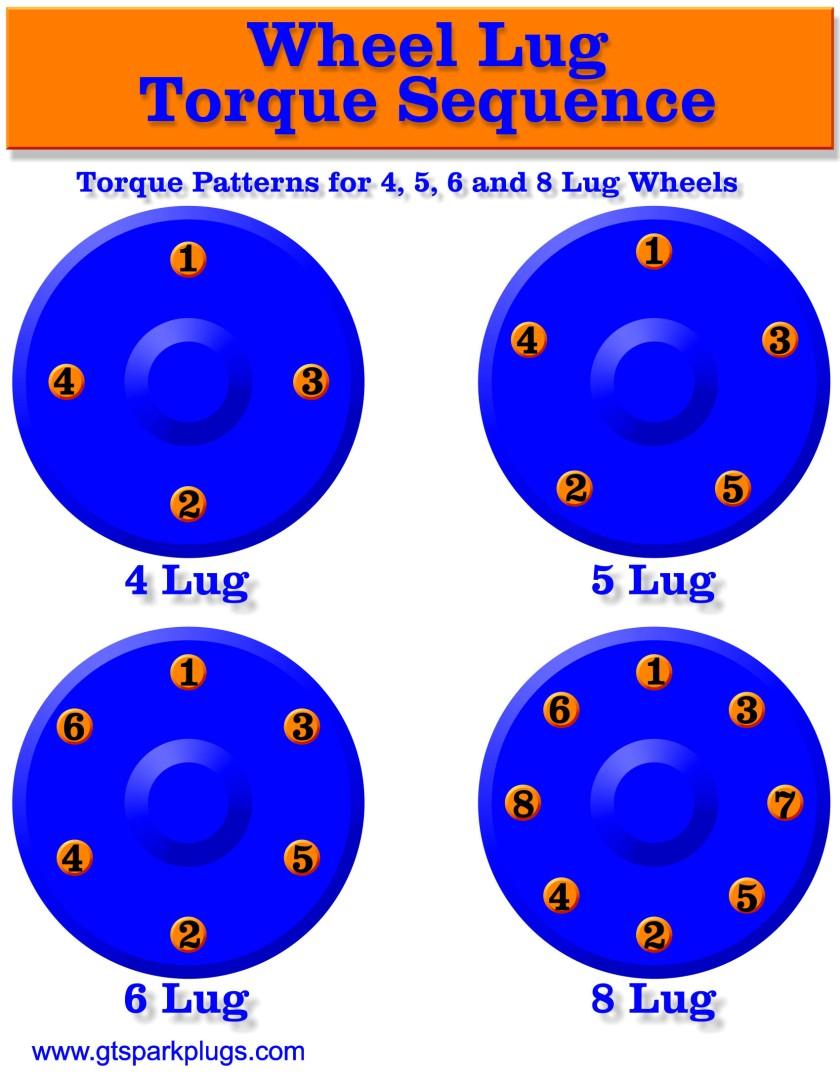 Chevy Truck Bolt Pattern Chart >> Lug Nut Torque Chart 2019 | 2019 Trucks